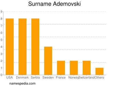 Surname Ademovski