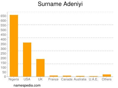 Surname Adeniyi