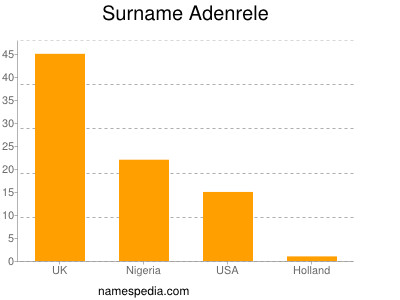 Surname Adenrele