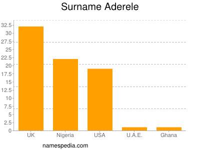 Surname Aderele