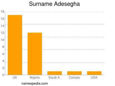 Surname Adesegha