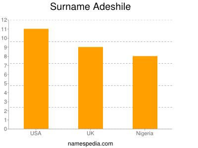 Surname Adeshile