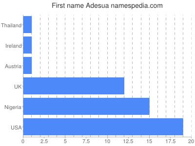 Given name Adesua