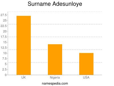 Surname Adesunloye