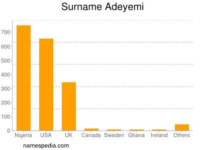 Surname Adeyemi
