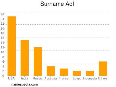 Surname Adf