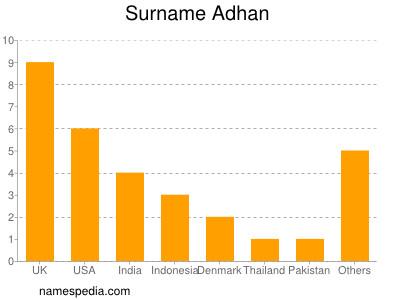 Surname Adhan