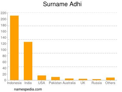 Surname Adhi