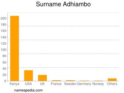 Surname Adhiambo