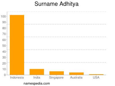 Surname Adhitya