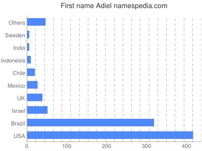Given name Adiel