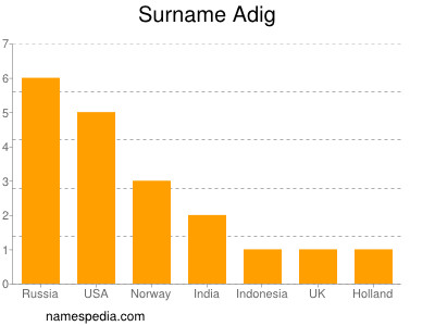Surname Adig