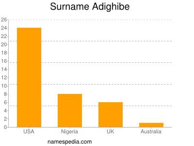 Surname Adighibe