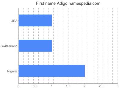 Given name Adigo