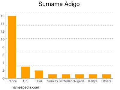 Surname Adigo