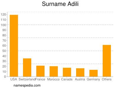 Surname Adili