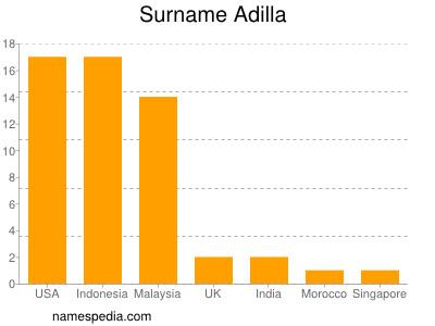 Surname Adilla