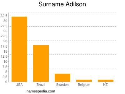 Surname Adilson