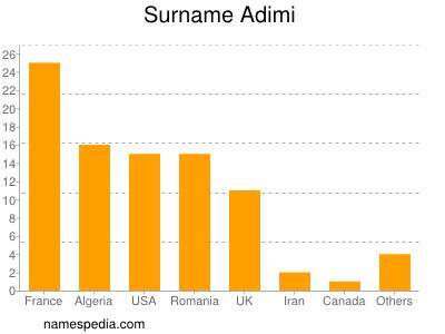 Surname Adimi