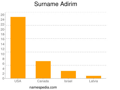 Surname Adirim