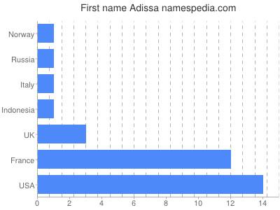 Given name Adissa