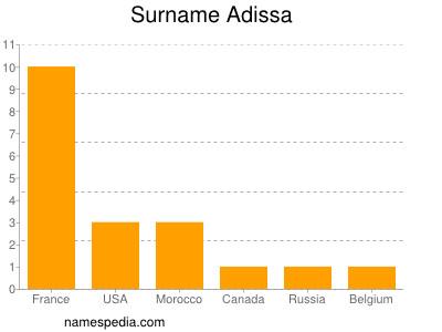 Surname Adissa