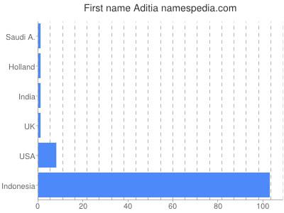 Given name Aditia