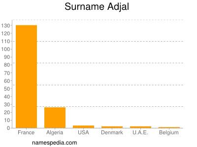 Surname Adjal