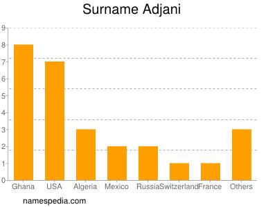Surname Adjani