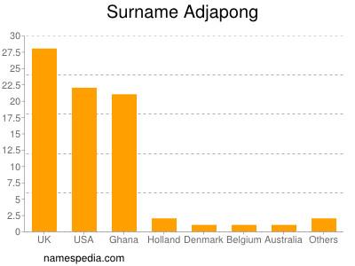 Surname Adjapong