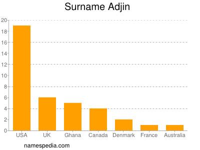 Surname Adjin