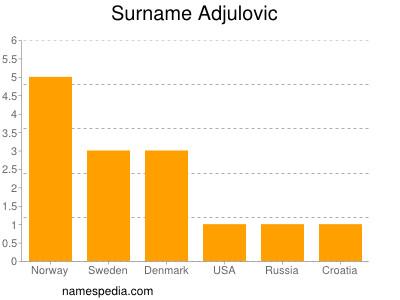 Surname Adjulovic