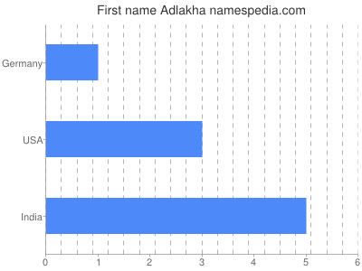 Given name Adlakha