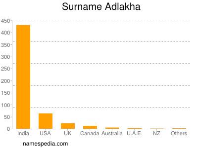 Surname Adlakha