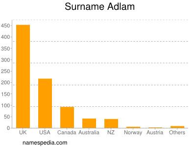 Surname Adlam