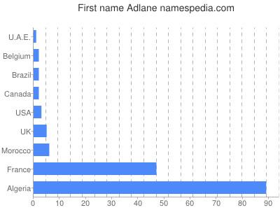 Given name Adlane
