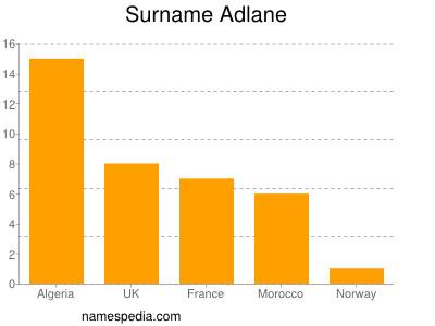 Surname Adlane