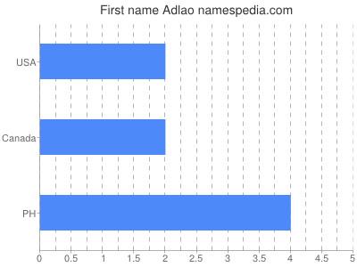 Given name Adlao