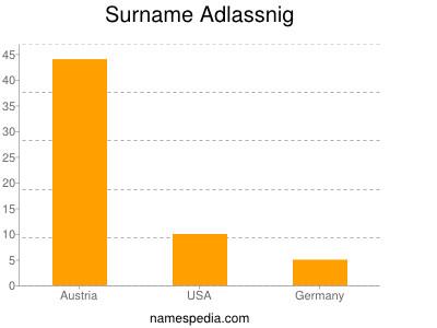 Surname Adlassnig