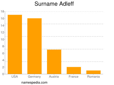 Surname Adleff