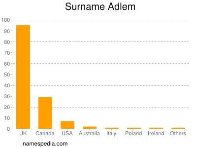 Surname Adlem