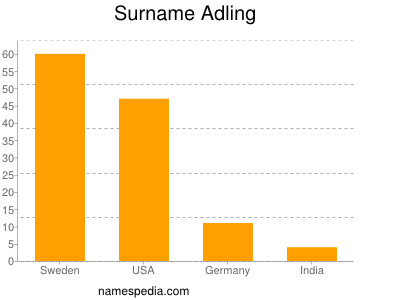 Surname Adling