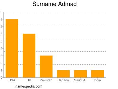 Surname Admad