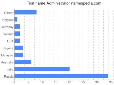Given name Administrator