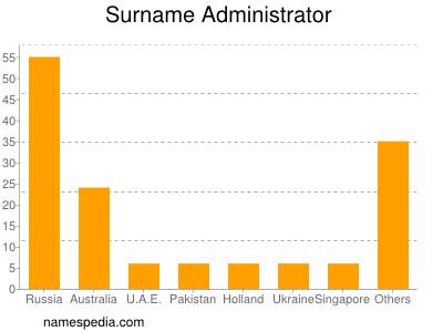 Surname Administrator