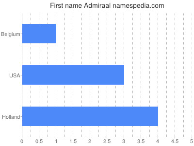 Given name Admiraal
