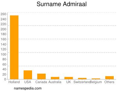 Surname Admiraal