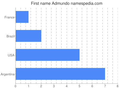 Given name Admundo