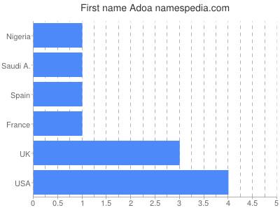 Given name Adoa