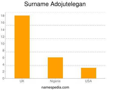 Surname Adojutelegan